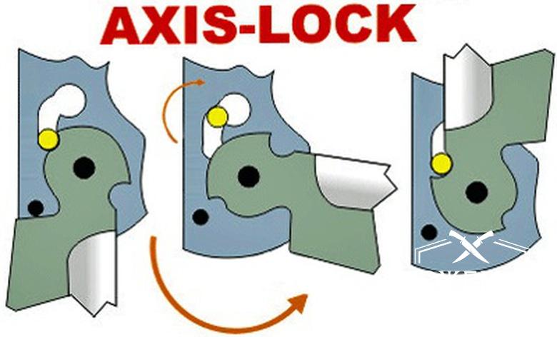 замок axis lock